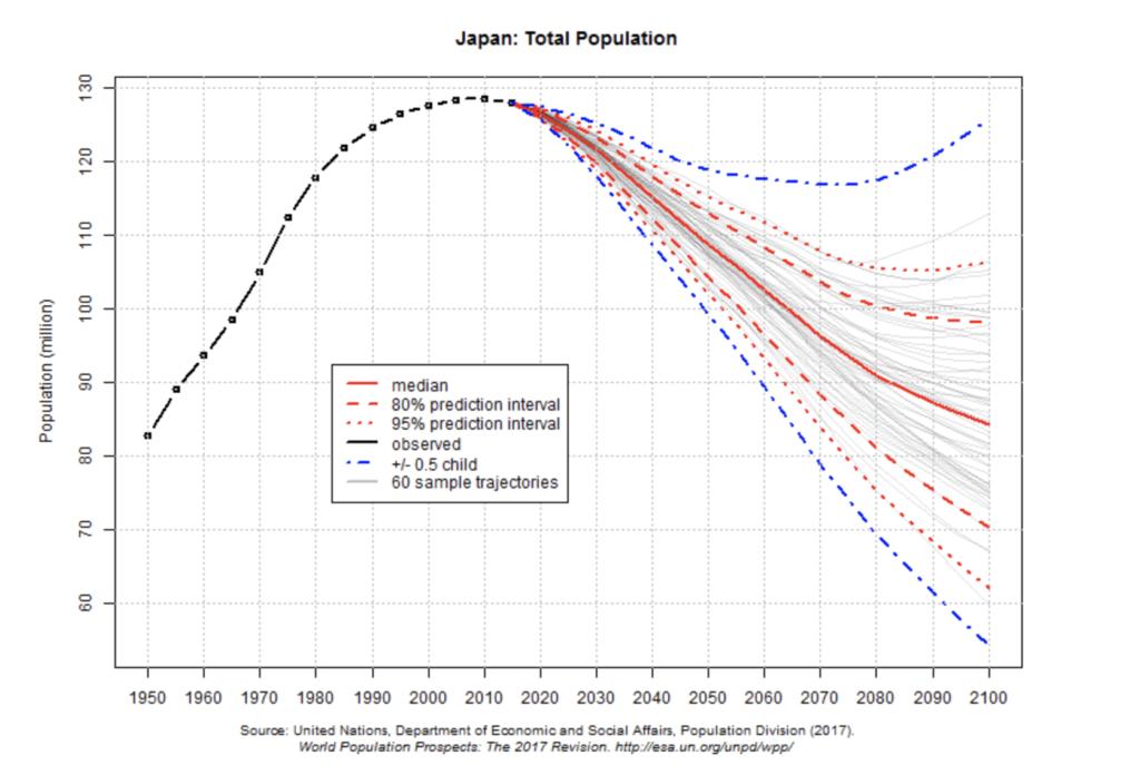 日本人口グラフ