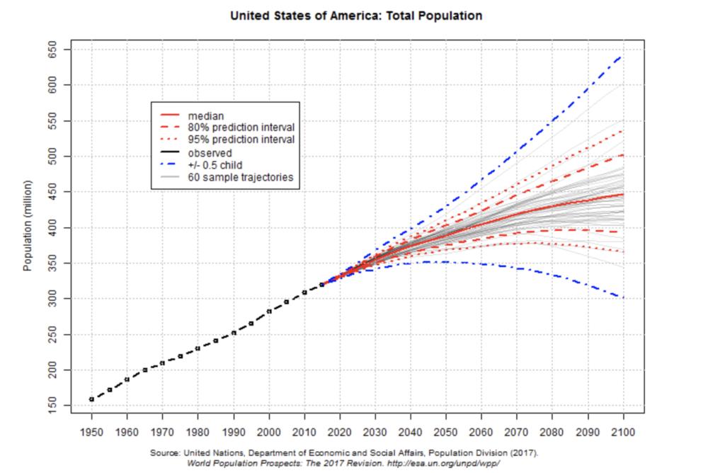アメリカの人口グラフ