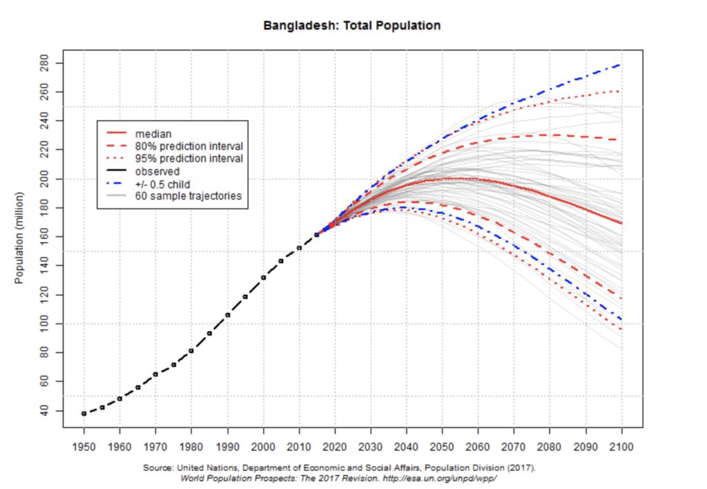 人口増加バングラデシュ