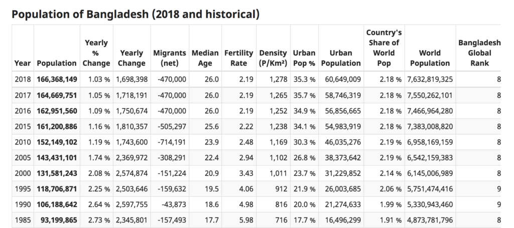 バングラデシュ人口統計