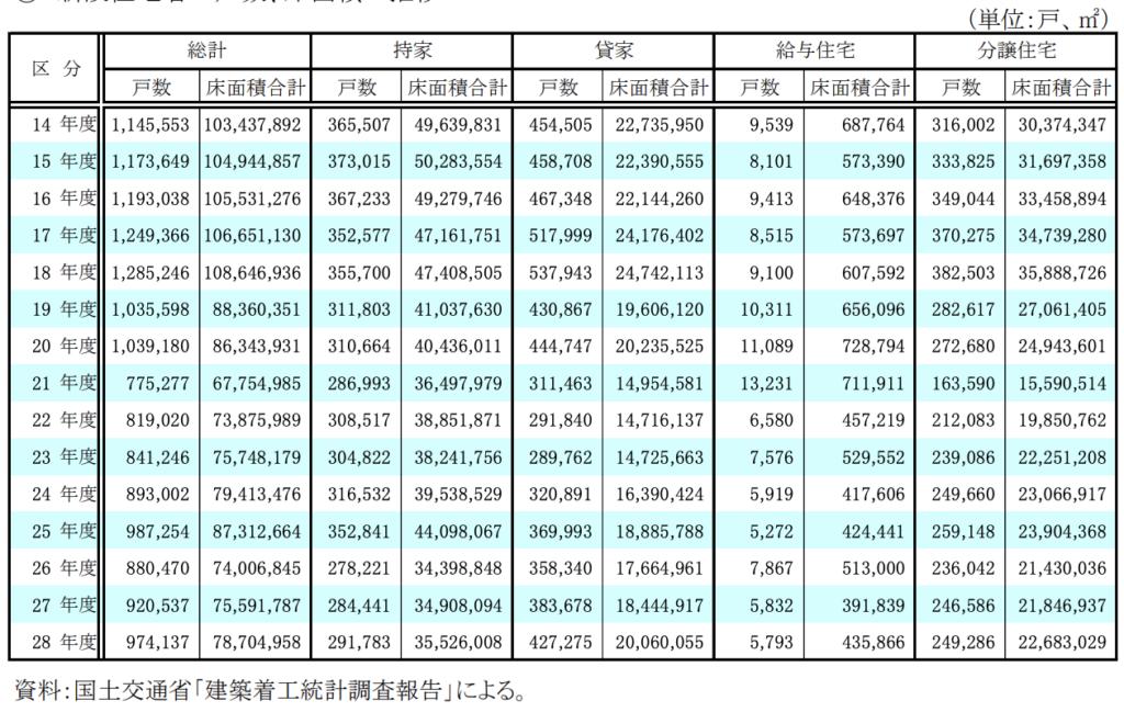 日本不動産新規着工件数