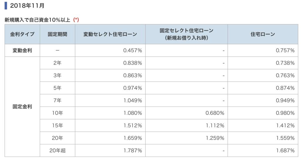日本住宅ローン金利