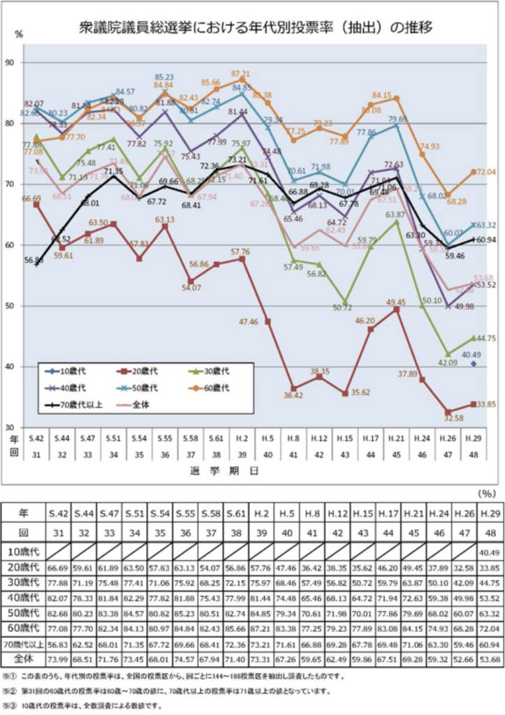 日本の年齢別投票率