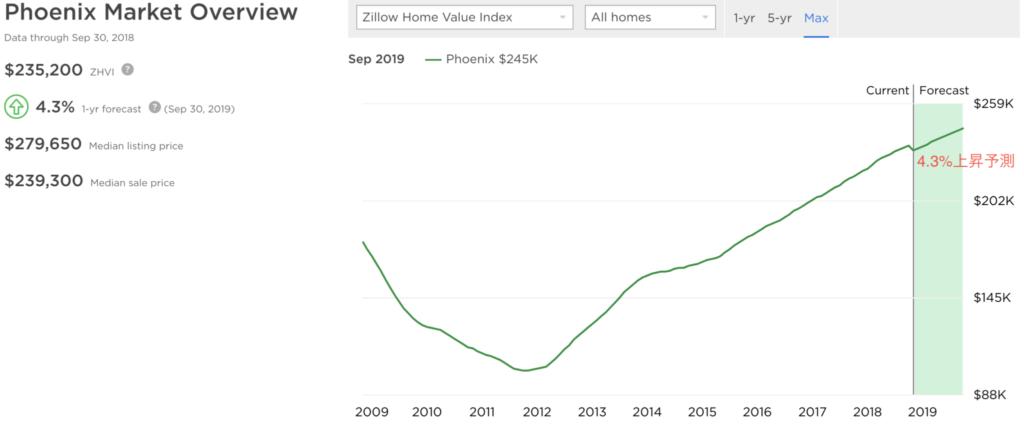 フェニックス住宅価格