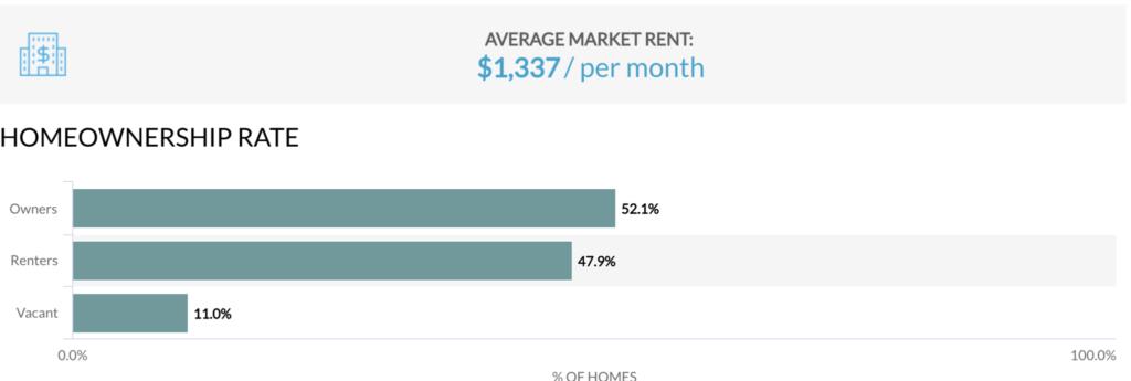 アリゾナ不動産市場賃貸
